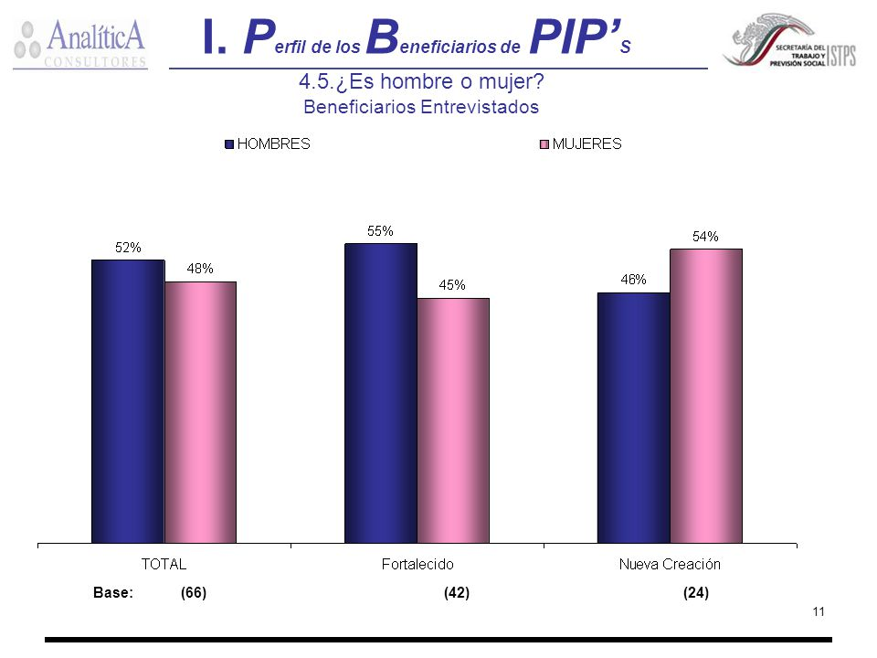 11 4.5.¿Es hombre o mujer? Beneficiarios Entrevistados I. P erfil de los B eneficiarios de PIP S Base:(66)(42) (24)