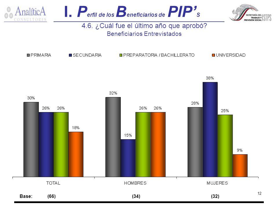 12 4.6. ¿Cuál fue el último año que aprobó? Beneficiarios Entrevistados I. P erfil de los B eneficiarios de PIP S Base:(66) (34) (32)