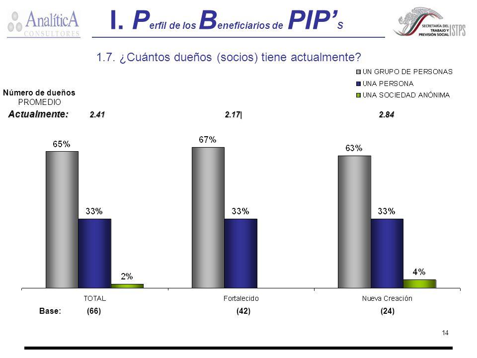14 1.7. ¿Cuántos dueños (socios) tiene actualmente? Número de dueños PROMEDIO Actualmente: 2.41 2.17| 2.84 I. P erfil de los B eneficiarios de PIP S B