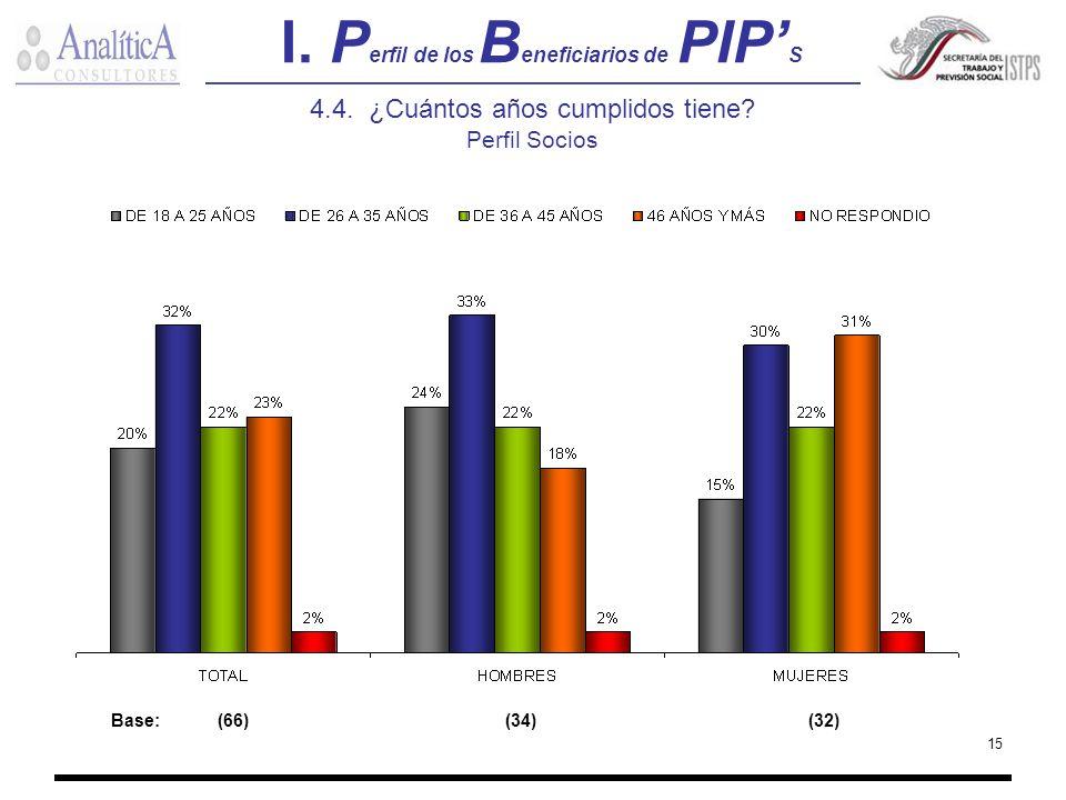 15 I. P erfil de los B eneficiarios de PIP S 4.4. ¿Cuántos años cumplidos tiene? Perfil Socios Base:(66) (34) (32)