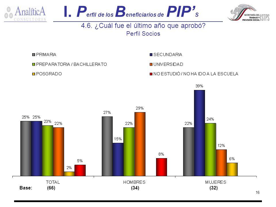 16 I. P erfil de los B eneficiarios de PIP S 4.6. ¿Cuál fue el último año que aprobó? Perfil Socios Base:(66) (34) (32)