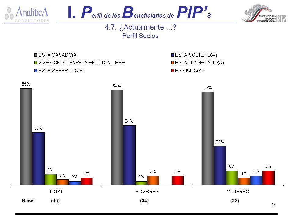 17 I. P erfil de los B eneficiarios de PIP S 4.7. ¿Actualmente...? Perfil Socios Base:(66) (34) (32)
