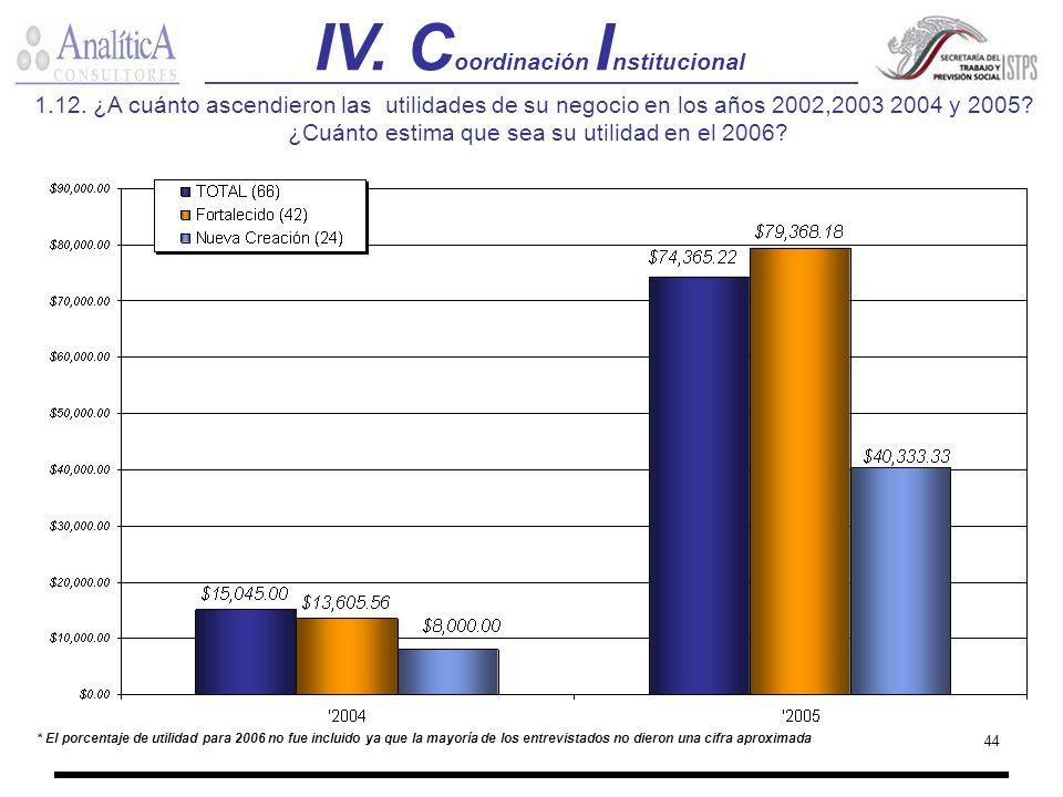 44 * El porcentaje de utilidad para 2006 no fue incluido ya que la mayoría de los entrevistados no dieron una cifra aproximada 1.12. ¿A cuánto ascendi