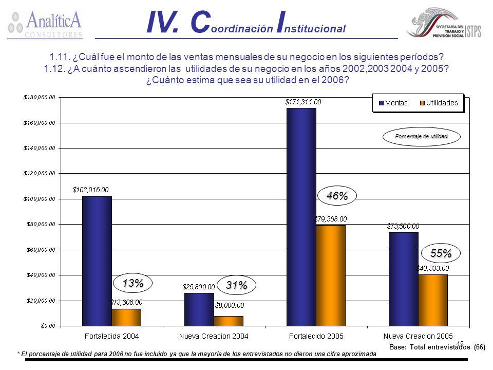 45 * El porcentaje de utilidad para 2006 no fue incluido ya que la mayoría de los entrevistados no dieron una cifra aproximada 1.11. ¿Cuál fue el mont