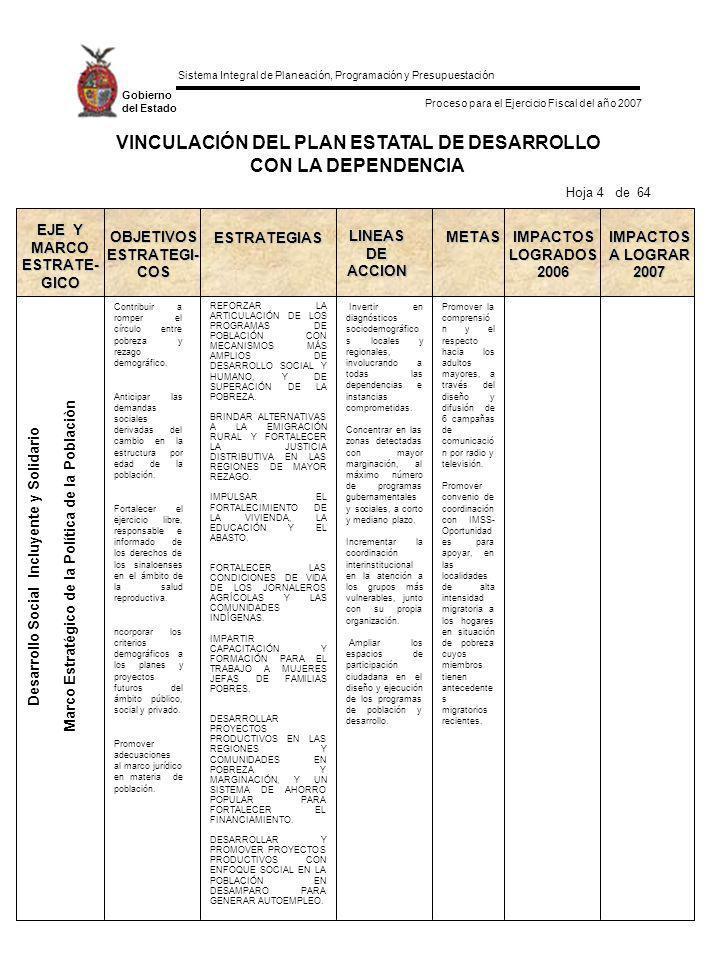 Sistema Integral de Planeación, Programación y Presupuestación Proceso para el Ejercicio Fiscal del año 2007 Gobierno del Estado INDICADORES DE IMPACTO Y META ANUAL DE LA DEPENDENCIA 2007 Indicadores de Impacto de laMeta Anual DependenciaAlcance al Término del año 2007 FORMATO POA-05 Indicadores de Impacto de la Dependencia Hoja 55 de 64 Programa: DESARROLLO SOCIAL INCLUYENTE Dependencia: 05020401 SECRETARIA DE DESARROLLO SOCIAL Y SUSTENTABLE Fortalecimiento Institucional de las Áreas de Medio Ambiente del Gobierno del Estado.