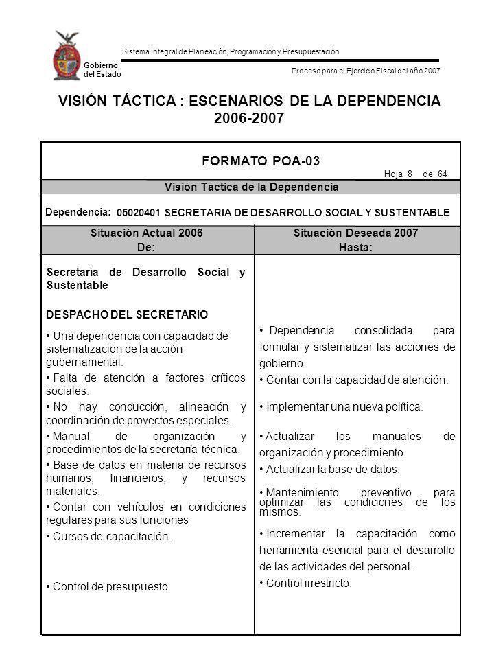 Sistema Integral de Planeación, Programación y Presupuestación Proceso para el Ejercicio Fiscal del año 2007 Gobierno del Estado VISIÓN TÁCTICA : ESCENARIOS DE LA DEPENDENCIA 2006-2007 Situación Actual 2006Situación Deseada 2007 De:Hasta: FORMATO POA-03 Visión Táctica de la Dependencia Hoja 9 de 64 SUBSECRETARIA DE DESARROLLO SOCIAL 16 obras de agua potable, alcantarillado, electrificación, caminos y 2 proyectos de caminos.