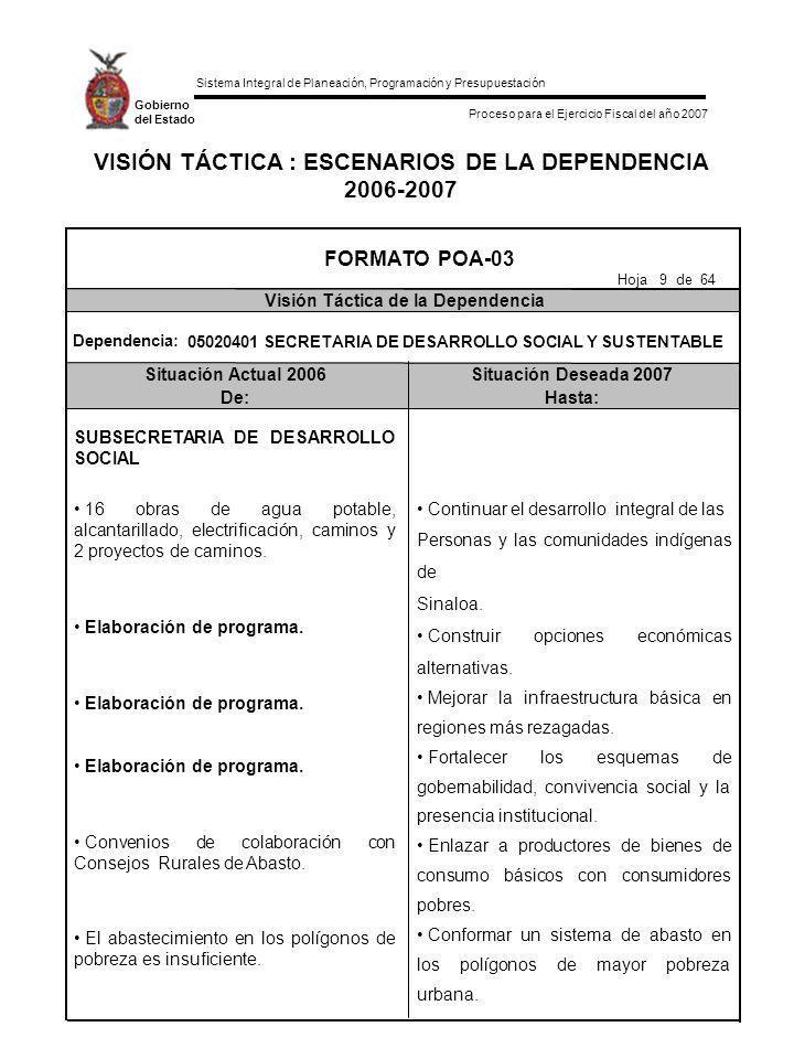 Sistema Integral de Planeación, Programación y Presupuestación Proceso para el Ejercicio Fiscal del año 2007 Gobierno del Estado VISIÓN TÁCTICA : ESCENARIOS DE LA DEPENDENCIA 2006-2007 Situación Actual 2006Situación Deseada 2007 De:Hasta: FORMATO POA-03 Visión Táctica de la Dependencia Hoja 30 de 64 Dependencia: 05020401 SECRETARIA DE DESARROLLO SOCIAL Y SUSTENTABLE VIVEROS DE SINALOA Ser un organismo descentralizado del gobierno estatal y sectorizado de la SEDESOS, sin estructura ni presupuesto para gastos operativos.