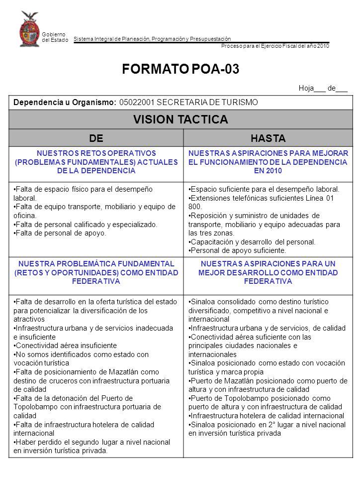 Sistema Integral de Planeación, Programación y Presupuestación Proceso para el Ejercicio Fiscal del año 2010 Gobierno del Estado FORMATO POA-03 Hoja___ de___ Dependencia u Organismo: 05022001 SECRETARIA DE TURISMO VISION TACTICA DEHASTA NUESTROS RETOS OPERATIVOS (PROBLEMAS FUNDAMENTALES) ACTUALES DE LA DEPENDENCIA NUESTRAS ASPIRACIONES PARA MEJORAR EL FUNCIONAMIENTO DE LA DEPENDENCIA EN 2010 Falta de espacio físico para el desempeño laboral.