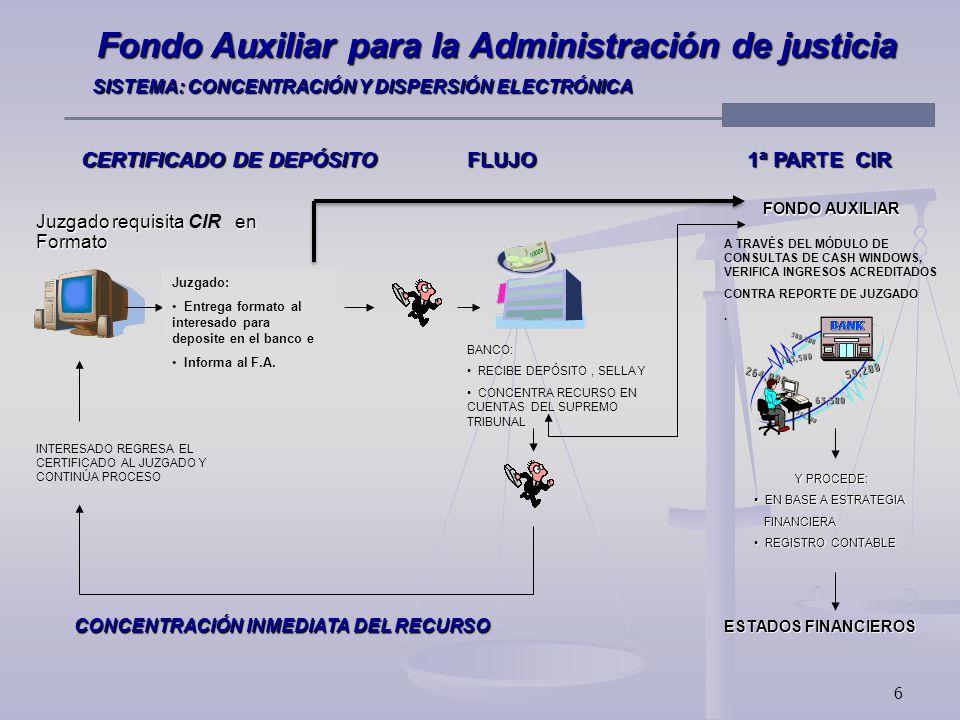 6 Fondo Auxiliar para la Administración de justicia SISTEMA: CONCENTRACIÓN Y DISPERSIÓN ELECTRÓNICA SISTEMA: CONCENTRACIÓN Y DISPERSIÓN ELECTRÓNICA CERTIFICADO DE DEPÓSITO FLUJO 1ª PARTE CIR Juzgado requisita en Juzgado requisita CIR enFormato BANCO: RECIBE DEPÓSITO, SELLA Y CONCENTRA RECURSO EN CUENTAS DEL SUPREMO TRIBUNAL INTERESADO REGRESA EL CERTIFICADO AL JUZGADO Y CONTINÚA PROCESO FONDO AUXILIAR A TRAVÉS DEL MÓDULO DE CONSULTAS DE CASH WINDOWS, VERIFICA INGRESOS ACREDITADOS CONTRA REPORTE DE JUZGADO.