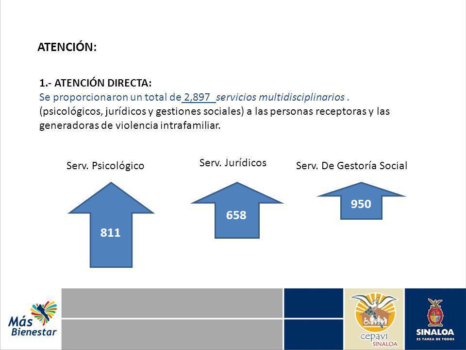ATENCIÓN: 1.- ATENCIÓN DIRECTA: Se proporcionaron un total de 2,897 servicios multidisciplinarios. (psicológicos, jurídicos y gestiones sociales) a la