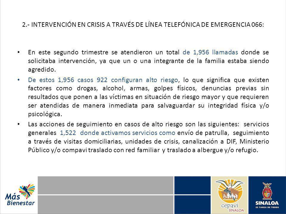 2.- INTERVENCIÓN EN CRISIS A TRAVÉS DE LÍNEA TELEFÓNICA DE EMERGENCIA 066: En este segundo trimestre se atendieron un total de 1,956 llamadas donde se solicitaba intervención, ya que un o una integrante de la familia estaba siendo agredido.