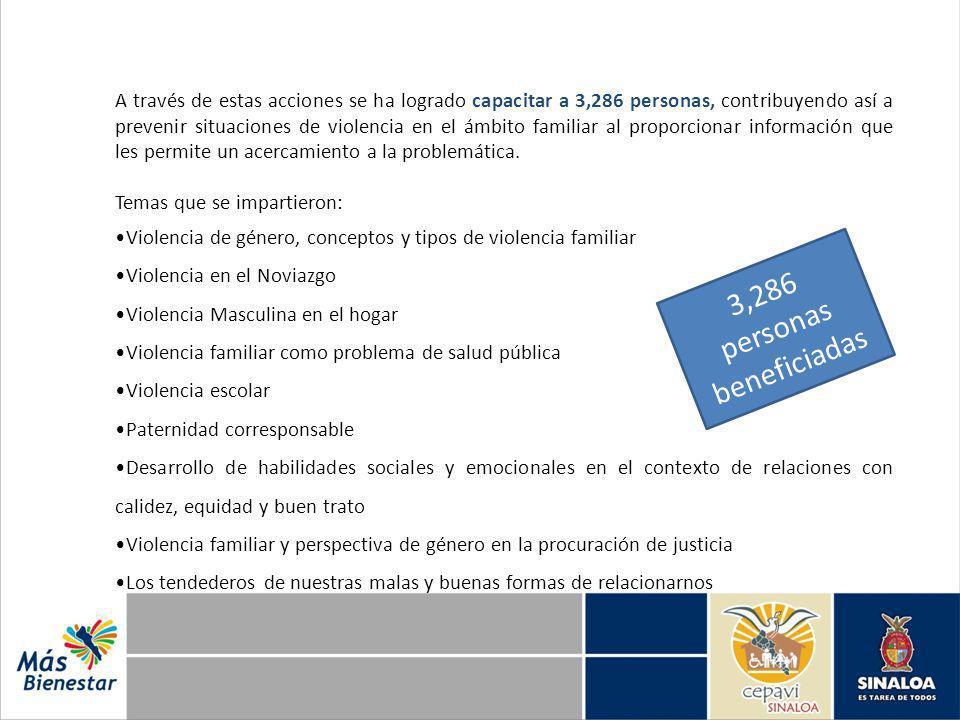 A través de estas acciones se ha logrado capacitar a 3,286 personas, contribuyendo así a prevenir situaciones de violencia en el ámbito familiar al pr