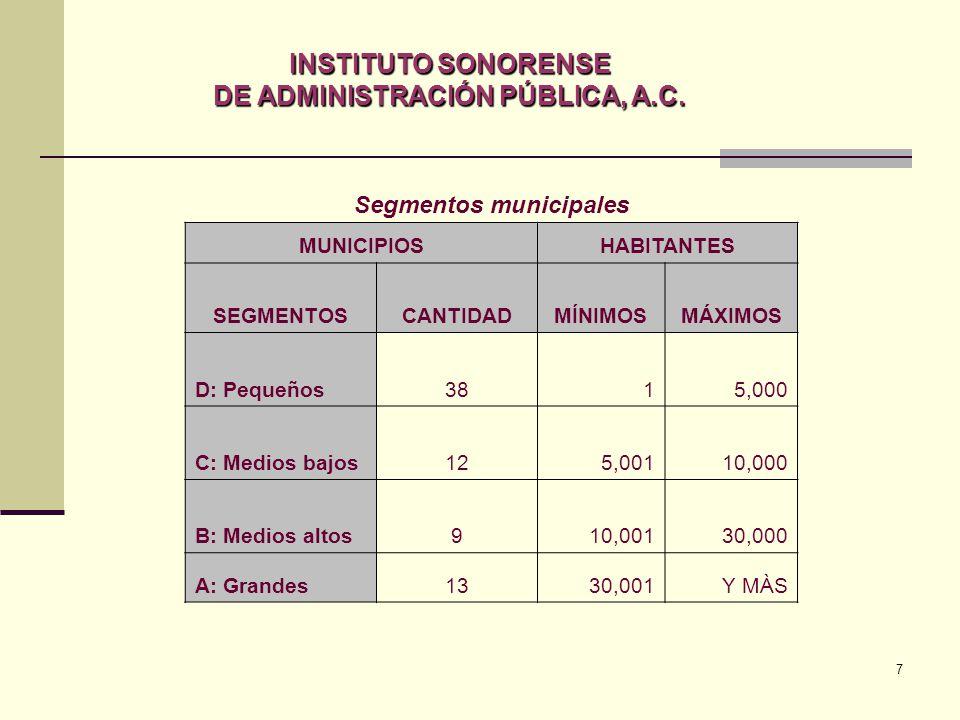 7 Segmentos municipales MUNICIPIOSHABITANTES SEGMENTOSCANTIDADMÍNIMOSMÁXIMOS D: Pequeños3815,000 C: Medios bajos125,00110,000 B: Medios altos910,00130,000 A: Grandes1330,001Y MÀS INSTITUTO SONORENSE DE ADMINISTRACIÓN PÚBLICA, A.C.