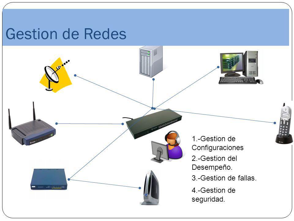 enGestion de Redes 1.-Gestion de Configuraciones 3.-Gestion de fallas. 2.-Gestion del Desempeño. 4.-Gestion de seguridad.