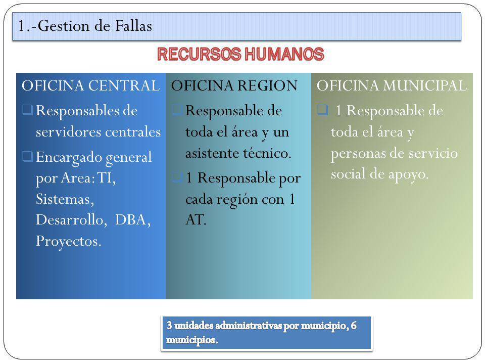 OFICINA CENTRAL Responsables de servidores centrales Encargado general por Area: TI, Sistemas, Desarrollo, DBA, Proyectos. 1.-Gestion de Fallas OFICIN