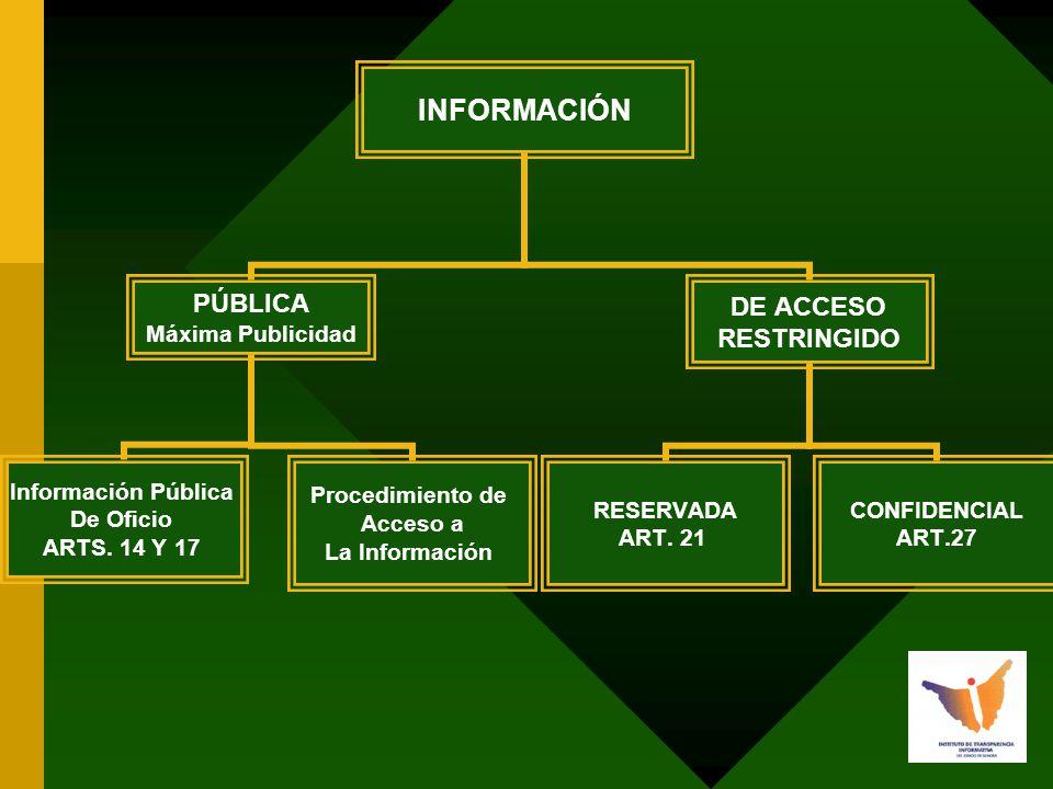 INFORMACIÓN PÚBLICA Máxima Publicidad Información Pública De Oficio ARTS.