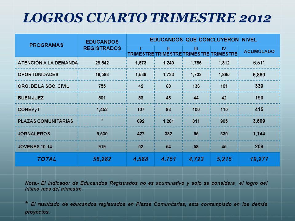 LOGROS CUARTO TRIMESTRE 2012 Nota.- El indicador de Educandos Registrados no es acumulativo y solo se considera el logro del último mes del trimestre.