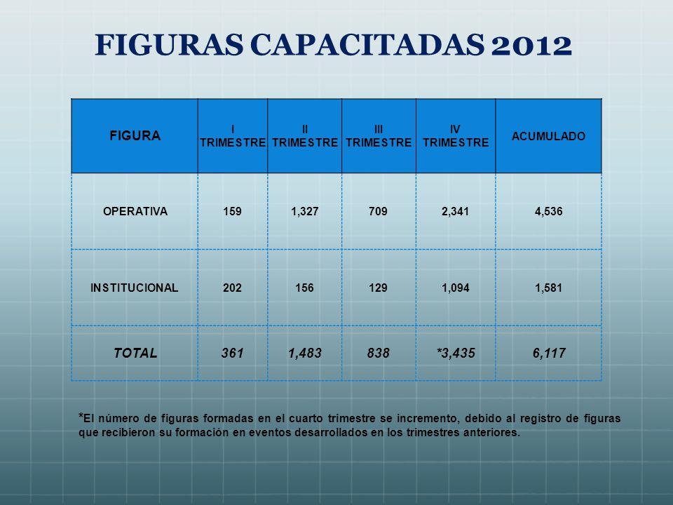 FIGURAS CAPACITADAS 2012 FIGURA I TRIMESTRE II TRIMESTRE III TRIMESTRE IV TRIMESTRE ACUMULADO OPERATIVA1591,3277092,3414,536 INSTITUCIONAL2021561291,0941,581 TOTAL3611,483838*3,4356,117 * El número de figuras formadas en el cuarto trimestre se incremento, debido al registro de figuras que recibieron su formación en eventos desarrollados en los trimestres anteriores.