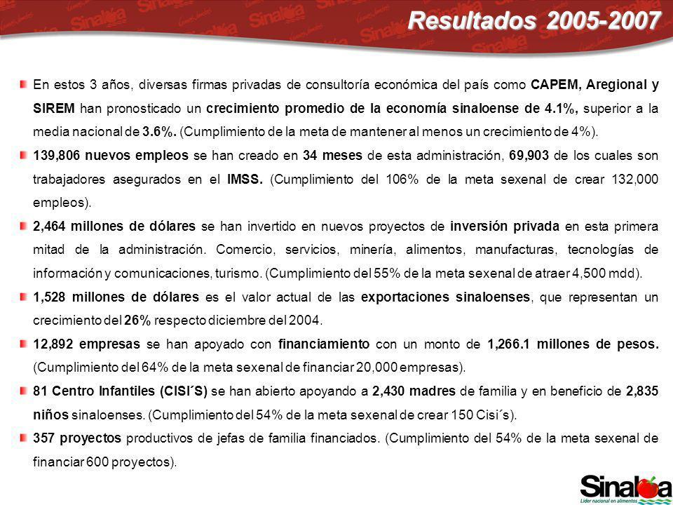 En estos 3 años, diversas firmas privadas de consultoría económica del país como CAPEM, Aregional y SIREM han pronosticado un crecimiento promedio de la economía sinaloense de 4.1%, superior a la media nacional de 3.6%.