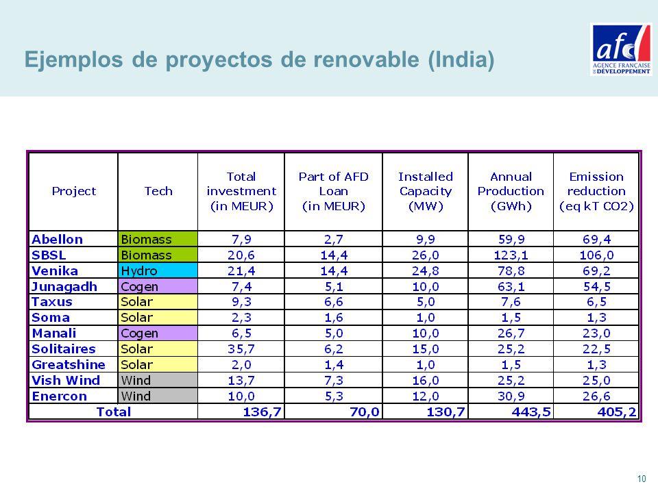 10 Ejemplos de proyectos de renovable (India)
