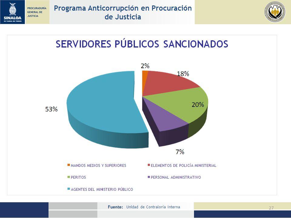 Fuente: Fuente: Unidad de Contraloría Interna 27 Programa Anticorrupción en Procuración de Justicia