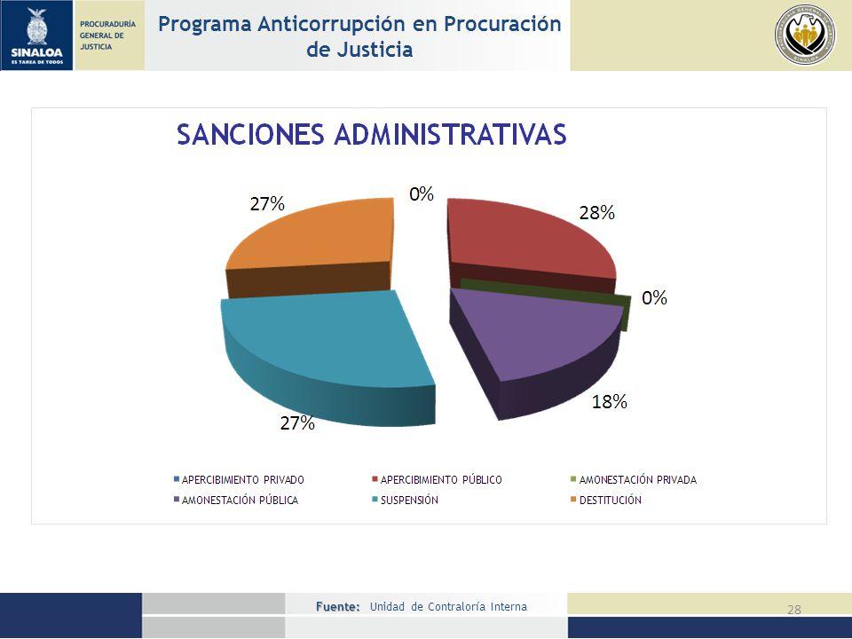 Fuente: Fuente: Unidad de Contraloría Interna 28 Programa Anticorrupción en Procuración de Justicia