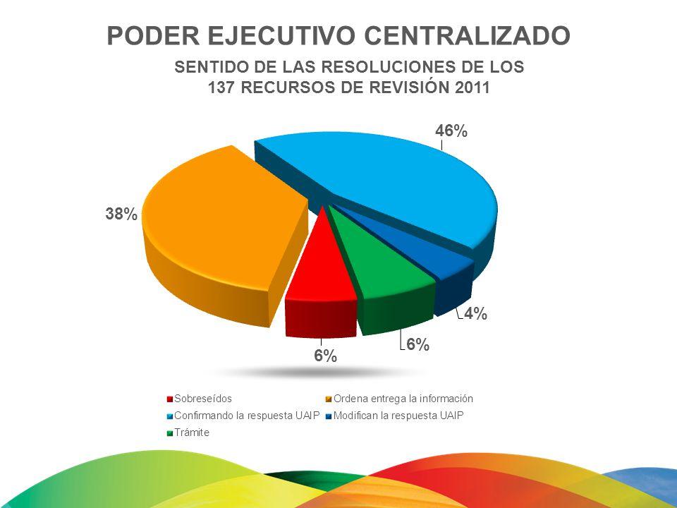 SENTIDO DE LAS RESOLUCIONES DE LOS 137 RECURSOS DE REVISIÓN 2011 PODER EJECUTIVO CENTRALIZADO