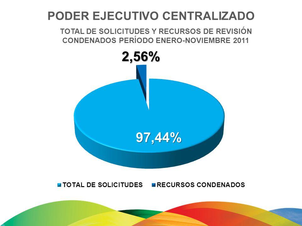 TOTAL DE SOLICITUDES Y RECURSOS DE REVISIÓN CONDENADOS PERÍODO ENERO-NOVIEMBRE 2011 PODER EJECUTIVO CENTRALIZADO