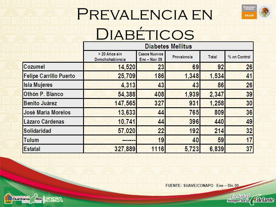 Prevalencia en Diabéticos FUENTE: SUAVE/CONAPO Ene – Dic 09