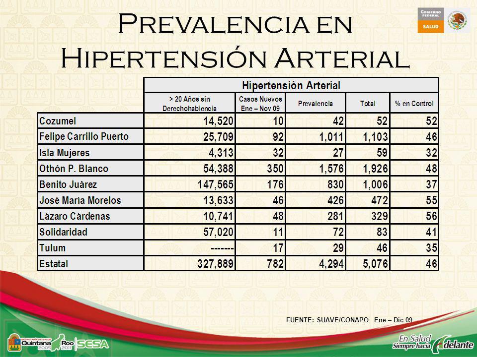 Prevalencia en Hipertensión Arterial FUENTE: SUAVE/CONAPO Ene – Dic 09