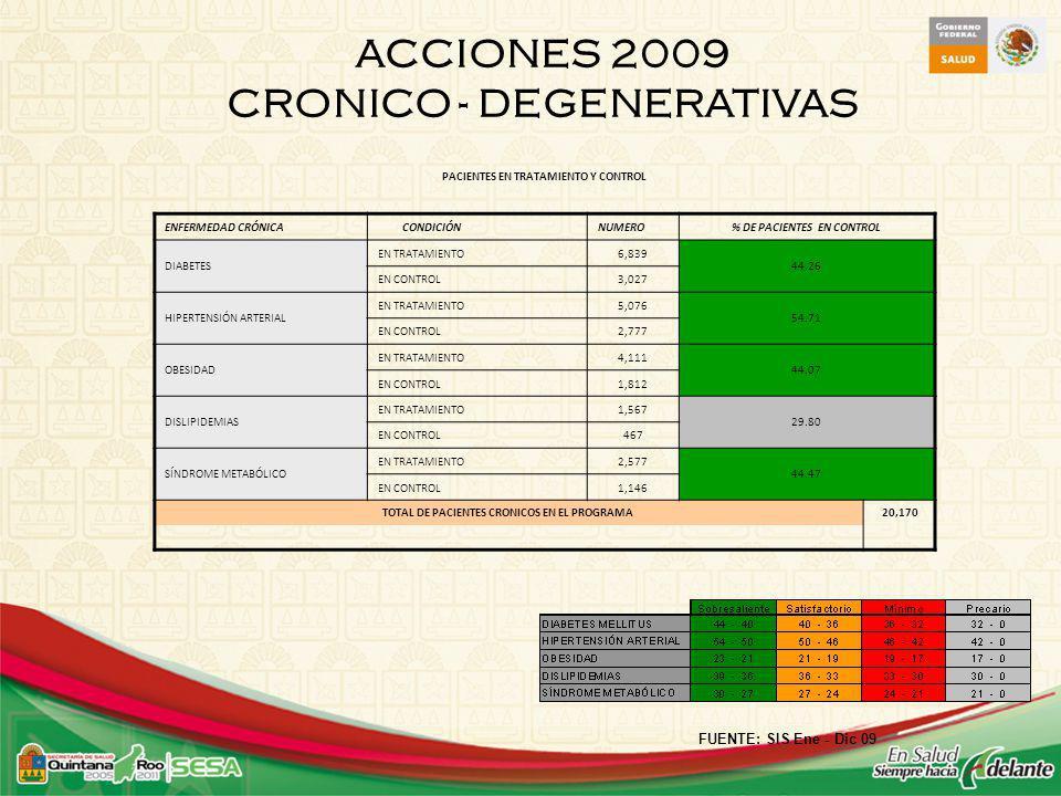ACCIONES 2009 CRONICO - DEGENERATIVAS FUENTE: SIS Ene - Dic 09 PACIENTES EN TRATAMIENTO Y CONTROL ENFERMEDAD CRÓNICACONDICIÓNNUMERO% DE PACIENTES EN CONTROL DIABETES EN TRATAMIENTO6,839 44.26 EN CONTROL3,027 HIPERTENSIÓN ARTERIAL EN TRATAMIENTO5,076 54.71 EN CONTROL2,777 OBESIDAD EN TRATAMIENTO4,111 44.07 EN CONTROL1,812 DISLIPIDEMIAS EN TRATAMIENTO1,567 29.80 EN CONTROL467 SÍNDROME METABÓLICO EN TRATAMIENTO2,577 44.47 EN CONTROL1,146 TOTAL DE PACIENTES CRONICOS EN EL PROGRAMA 20,170