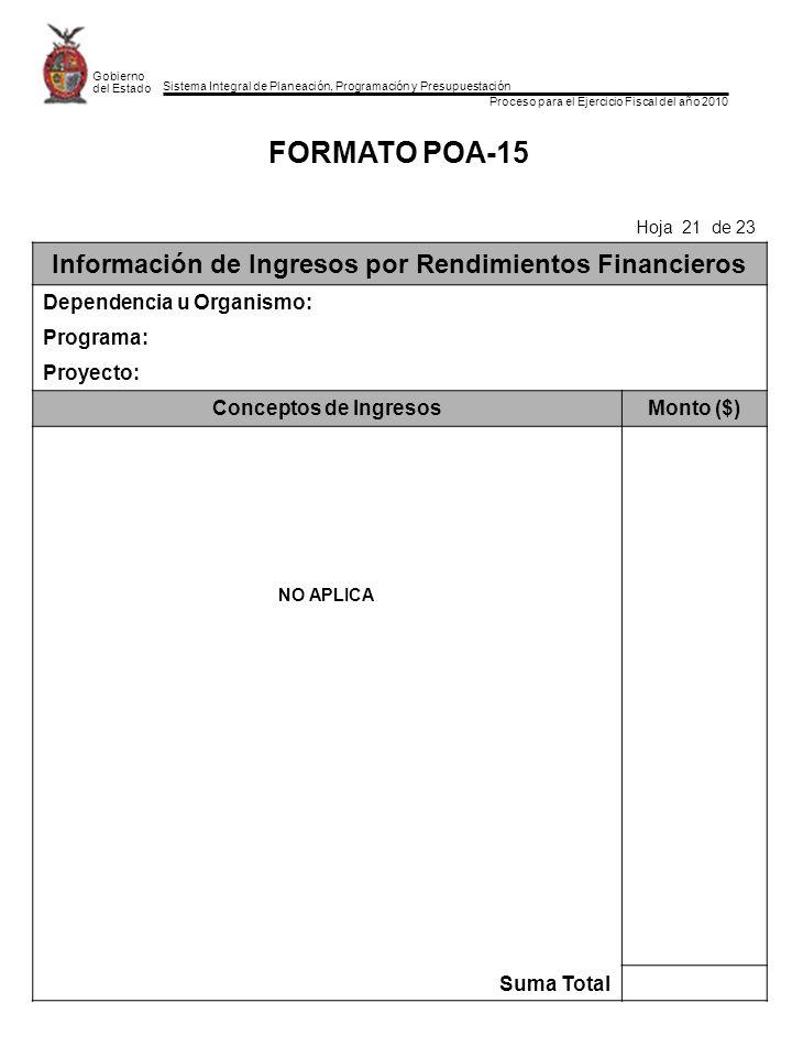 Sistema Integral de Planeación, Programación y Presupuestación Proceso para el Ejercicio Fiscal del año 2010 Gobierno del Estado FORMATO POA-15 Hoja 21 de 23 Información de Ingresos por Rendimientos Financieros Dependencia u Organismo: Programa: Proyecto: Conceptos de IngresosMonto ($) NO APLICA Suma Total