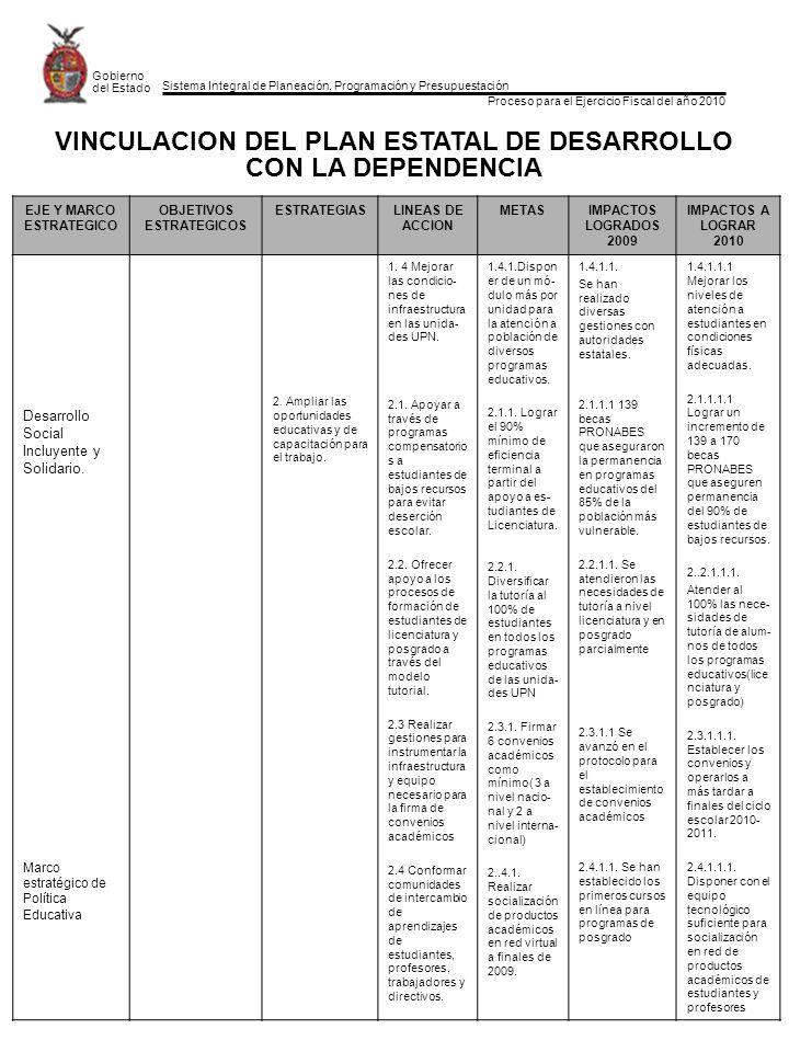 Sistema Integral de Planeación, Programación y Presupuestación Proceso para el Ejercicio Fiscal del año 2010 Gobierno del Estado EJE Y MARCO ESTRATEGICO OBJETIVOS ESTRATEGICOS ESTRATEGIASLINEAS DE ACCION METASIMPACTOS LOGRADOS 2009 IMPACTOS A LOGRAR 2010 Desarrollo Social Incluyente y Solidario.