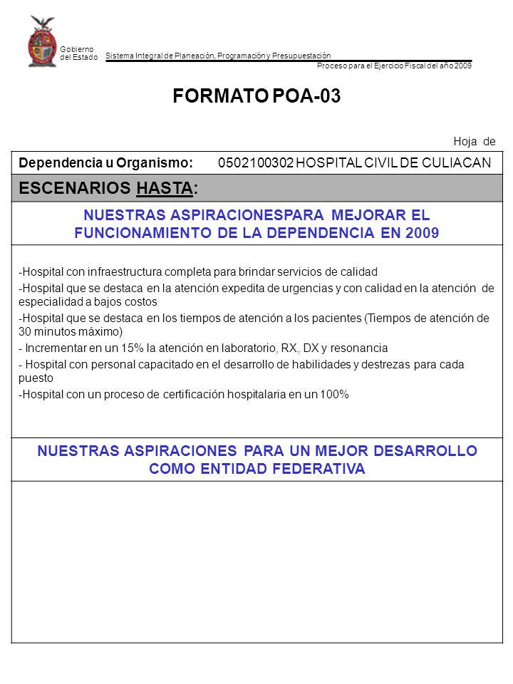 Sistema Integral de Planeación, Programación y Presupuestación Proceso para el Ejercicio Fiscal del año 2009 Gobierno del Estado FORMATO POA-03 Hoja de Dependencia u Organismo:0502100302 HOSPITAL CIVIL DE CULIACAN ESCENARIOS HASTA: NUESTRAS ASPIRACIONESPARA MEJORAR EL FUNCIONAMIENTO DE LA DEPENDENCIA EN 2009 -Hospital con infraestructura completa para brindar servicios de calidad -Hospital que se destaca en la atención expedita de urgencias y con calidad en la atención de especialidad a bajos costos -Hospital que se destaca en los tiempos de atención a los pacientes (Tiempos de atención de 30 minutos máximo) - Incrementar en un 15% la atención en laboratorio, RX, DX y resonancia - Hospital con personal capacitado en el desarrollo de habilidades y destrezas para cada puesto -Hospital con un proceso de certificación hospitalaria en un 100% NUESTRAS ASPIRACIONES PARA UN MEJOR DESARROLLO COMO ENTIDAD FEDERATIVA