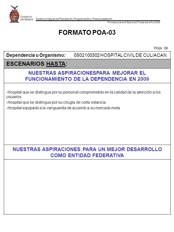 Sistema Integral de Planeación, Programación y Presupuestación Proceso para el Ejercicio Fiscal del año 2009 Gobierno del Estado FORMATO POA-03 Hoja de Dependencia u Organismo:0502100302 HOSPITAL CIVIL DE CULIACAN ESCENARIOS HASTA: NUESTRAS ASPIRACIONESPARA MEJORAR EL FUNCIONAMIENTO DE LA DEPENDENCIA EN 2009 -Hospital que se distingue por su personal comprometido en la calidad de la atención a los usuarios -Hospital que se distingue por su cirugía de corta estancia -Hospital equipado a la vanguardia de acuerdo a su mercado meta NUESTRAS ASPIRACIONES PARA UN MEJOR DESARROLLO COMO ENTIDAD FEDERATIVA