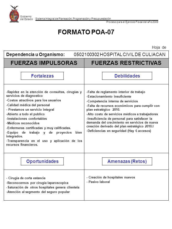 Sistema Integral de Planeación, Programación y Presupuestación Proceso para el Ejercicio Fiscal del año 2009 Gobierno del Estado FORMATO POA-07 Hoja de Dependencia u Organismo:0502100302 HOSPITAL CIVIL DE CULIACAN FUERZAS IMPULSORASFUERZAS RESTRICTIVAS FortalezasDebilidades -Rapidez en la atención de consultas, cirugías y servicios de diagnostico -Costos atractivos para los usuarios -Calidad médica del personal - Prestamos un servicio integral -Abierto a todo el publico -Instalaciones confortables -Médicos reconocidos -Enfermeras certificadas y muy calificadas.
