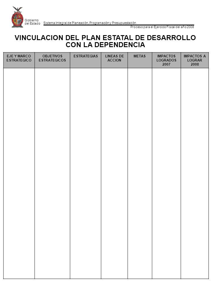 Sistema Integral de Planeación, Programación y Presupuestación Proceso para el Ejercicio Fiscal del año 2008 Gobierno del Estado EJE Y MARCO ESTRATEGICO OBJETIVOS ESTRATEGICOS ESTRATEGIASLINEAS DE ACCION METASIMPACTOS LOGRADOS 2007 IMPACTOS A LOGRAR 2008 VINCULACION DEL PLAN ESTATAL DE DESARROLLO CON LA DEPENDENCIA