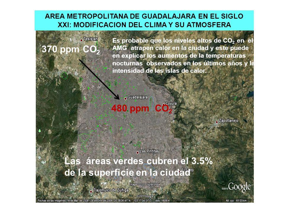 AREA METROPOLITANA DE GUADALAJARA EN EL SIGLO XXI: MODIFICACION DEL CLIMA Y SU ATMOSFERA 480 ppm CO 2 370 ppm CO 2 Es probable que los niveles altos d