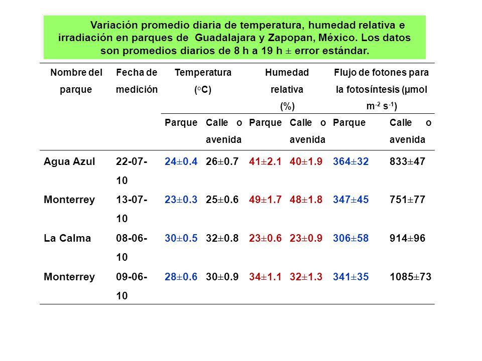 Nombre del parque Fecha de medición Temperatura (°C) Humedad relativa (%) Flujo de fotones para la fotosíntesis (µmol m -2 s -1 ) Parque Calle o aveni