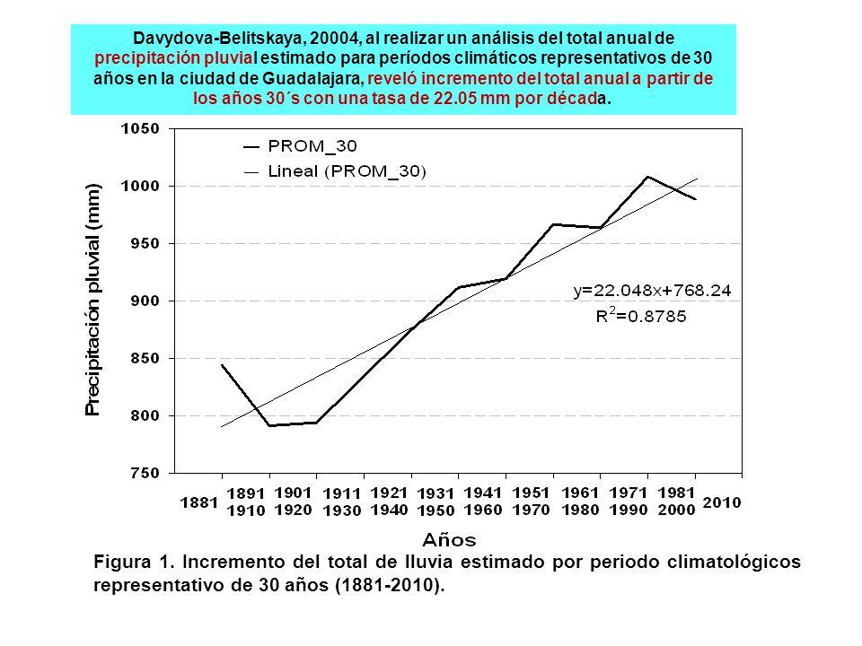 Figura 1. Incremento del total de lluvia estimado por periodo climatológicos representativo de 30 años (1881-2010). Davydova-Belitskaya, 20004, al rea