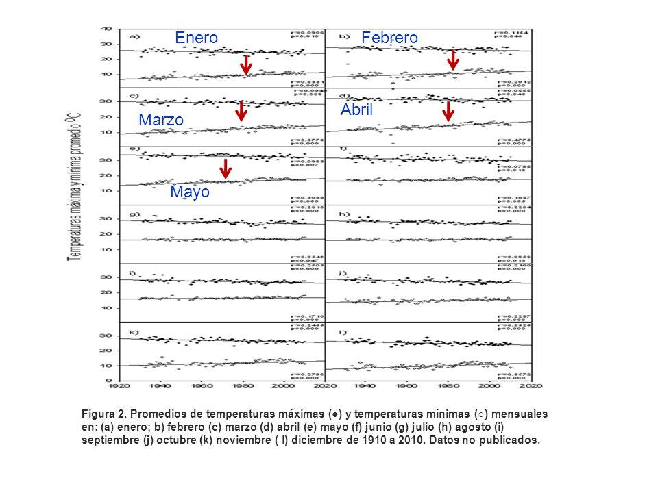 Figura 2. Promedios de temperaturas máximas () y temperaturas mínimas () mensuales en: (a) enero; b) febrero (c) marzo (d) abril (e) mayo (f) junio (g