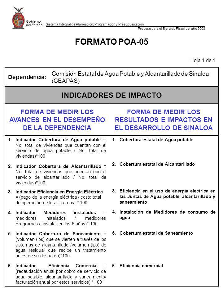 Sistema Integral de Planeación, Programación y Presupuestación Proceso para el Ejercicio Fiscal del año 2008 Gobierno del Estado FORMATO POA-05 Hoja 1 de 1 Dependencia: Comisión Estatal de Agua Potable y Alcantarillado de Sinaloa (CEAPAS) INDICADORES DE IMPACTO FORMA DE MEDIR LOS AVANCES EN EL DESEMPEÑO DE LA DEPENDENCIA FORMA DE MEDIR LOS RESULTADOS E IMPACTOS EN EL DESARROLLO DE SINALOA 1.Indicador Cobertura de Agua potable = No.