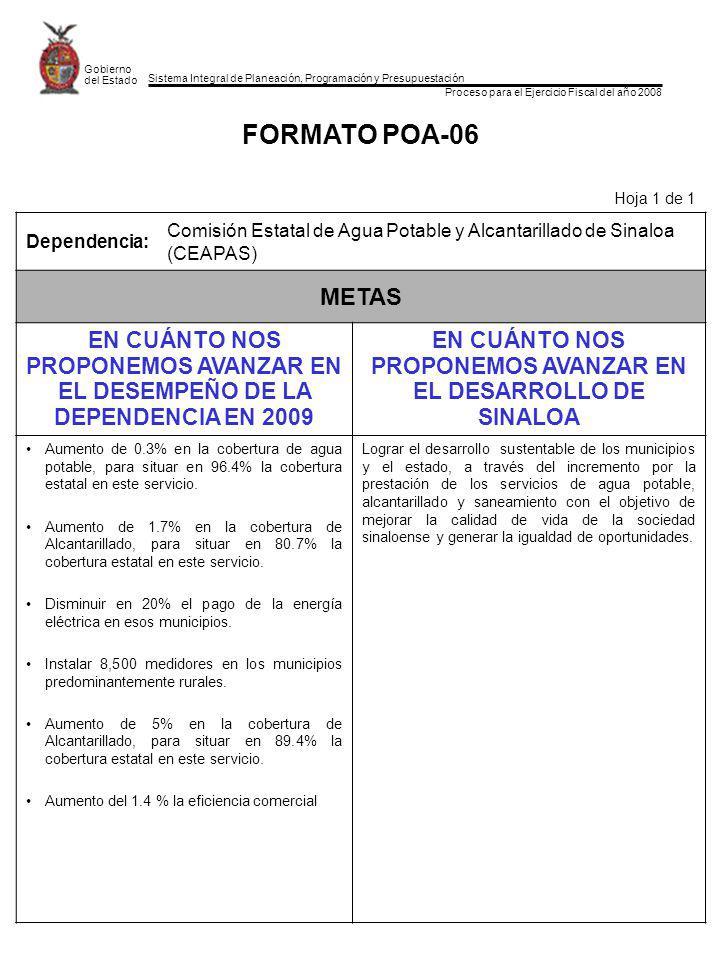 Sistema Integral de Planeación, Programación y Presupuestación Proceso para el Ejercicio Fiscal del año 2008 Gobierno del Estado FORMATO POA-06 Hoja 1 de 1 Dependencia: Comisión Estatal de Agua Potable y Alcantarillado de Sinaloa (CEAPAS) METAS EN CUÁNTO NOS PROPONEMOS AVANZAR EN EL DESEMPEÑO DE LA DEPENDENCIA EN 2009 EN CUÁNTO NOS PROPONEMOS AVANZAR EN EL DESARROLLO DE SINALOA Aumento de 0.3% en la cobertura de agua potable, para situar en 96.4% la cobertura estatal en este servicio.
