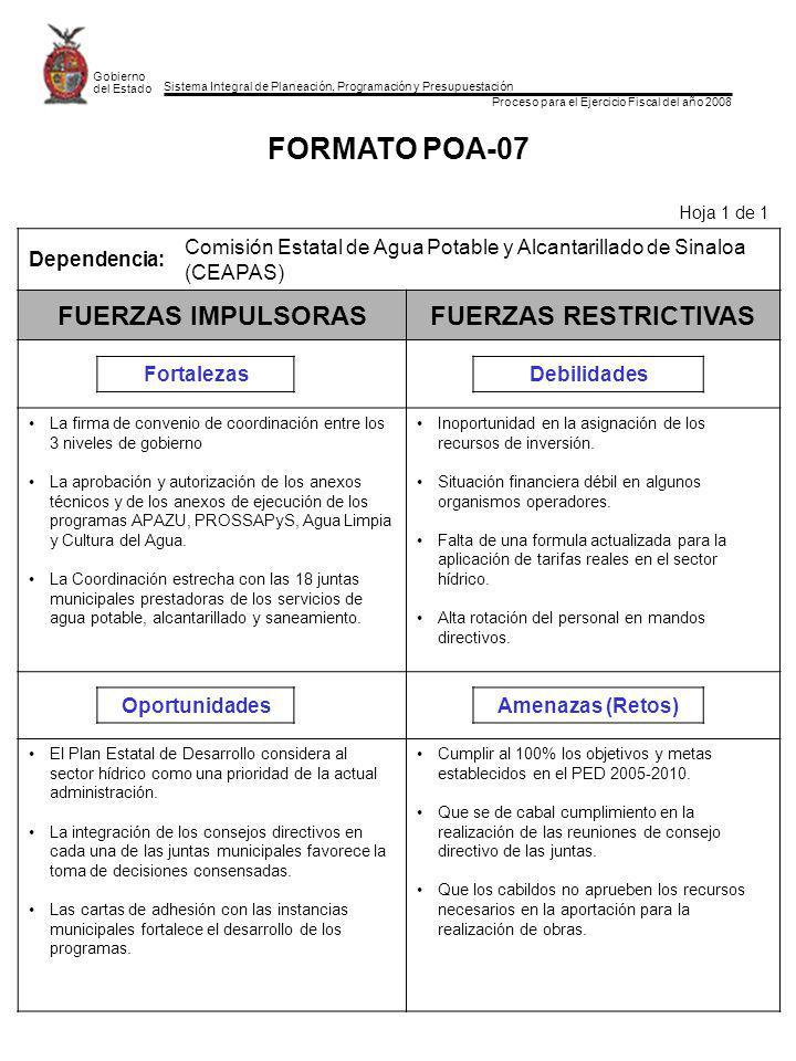 Sistema Integral de Planeación, Programación y Presupuestación Proceso para el Ejercicio Fiscal del año 2008 Gobierno del Estado FORMATO POA-07 Hoja 1 de 1 Dependencia: Comisión Estatal de Agua Potable y Alcantarillado de Sinaloa (CEAPAS) FUERZAS IMPULSORASFUERZAS RESTRICTIVAS FortalezasDebilidades La firma de convenio de coordinación entre los 3 niveles de gobierno La aprobación y autorización de los anexos técnicos y de los anexos de ejecución de los programas APAZU, PROSSAPyS, Agua Limpia y Cultura del Agua.
