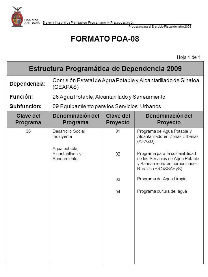 Sistema Integral de Planeación, Programación y Presupuestación Proceso para el Ejercicio Fiscal del año 2008 Gobierno del Estado FORMATO POA-08 Hoja 1 de 1 Estructura Programática de Dependencia 2009 Dependencia: Comisión Estatal de Agua Potable y Alcantarillado de Sinaloa (CEAPAS) Función:26 Agua Potable, Alcantarillado y Saneamiento Subfunción:09 Equipamiento para los Servicios Urbanos Clave del Programa Denominación del Programa Clave del Proyecto Denominación del Proyecto 36Desarrollo Social Incluyente Agua potable, Alcantarillado y Saneamiento 01 02 03 04 Programa de Agua Potable y Alcantarillado en Zonas Urbanas (APAZU) Programa para la sostenibilidad de los Servicios de Agua Potable y Saneamiento en comunidades Rurales (PROSSAPyS) Programa de Agua Limpia Programa cultura del agua
