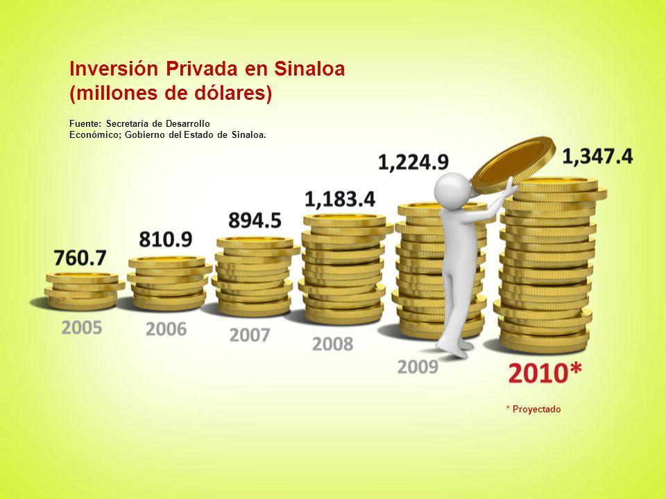 Fuente: Secretaría de Desarrollo Económico; Gobierno del Estado de Sinaloa. * Proyectado Inversión Privada en Sinaloa (millones de dólares)