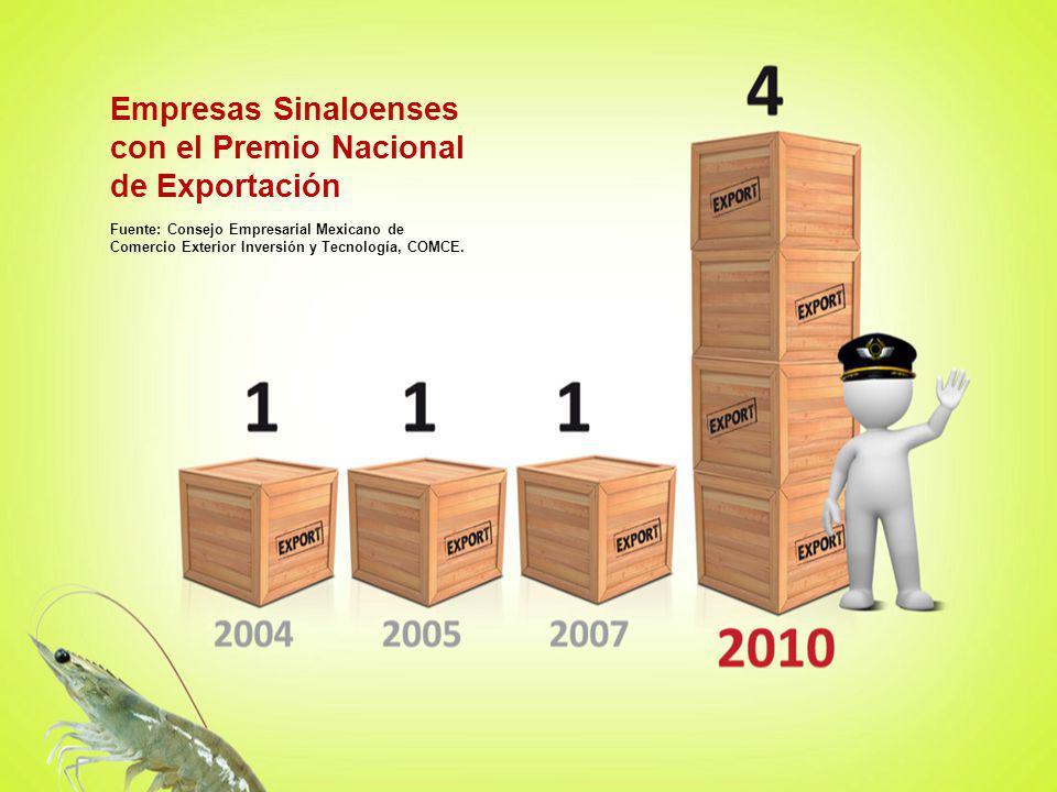 Fuente: Consejo Empresarial Mexicano de Comercio Exterior Inversión y Tecnología, COMCE. Empresas Sinaloenses con el Premio Nacional de Exportación