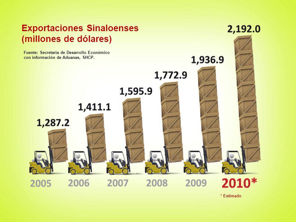 Exportaciones Sinaloenses (millones de dólares) Fuente: Secretaría de Desarrollo Económico con información de Aduanas, SHCP. * Estimado