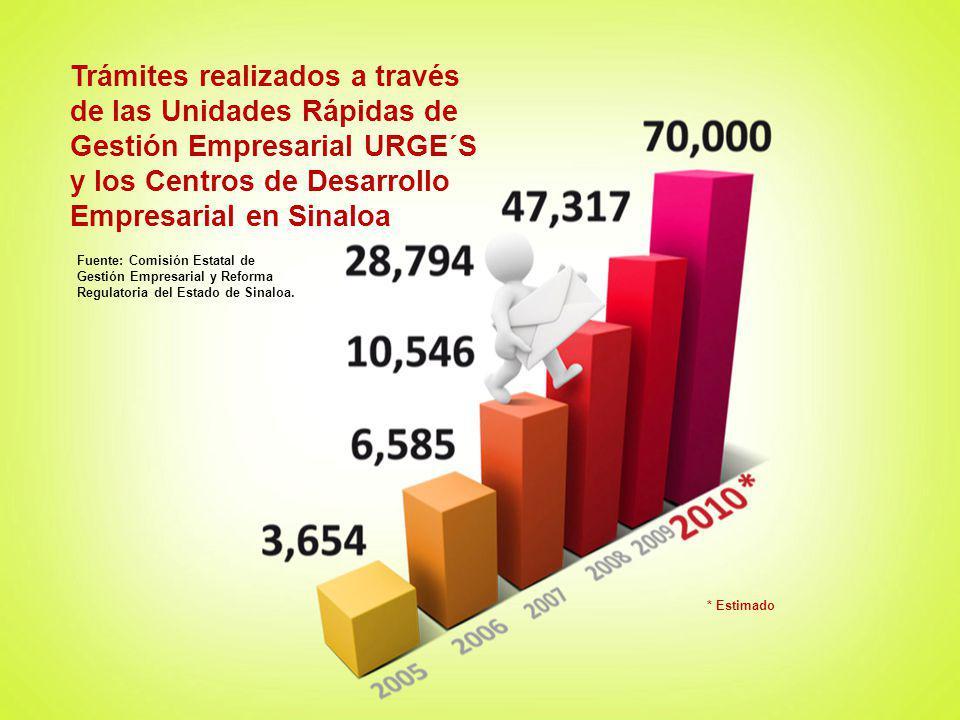 Trámites realizados a través de las Unidades Rápidas de Gestión Empresarial URGE´S y los Centros de Desarrollo Empresarial en Sinaloa Fuente: Comisión