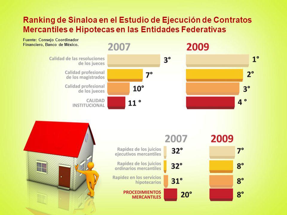 Ranking de Sinaloa en el Estudio de Ejecución de Contratos Mercantiles e Hipotecas en las Entidades Federativas Fuente: Consejo Coordinador Financiero